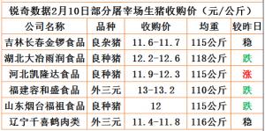 猪易通app18年2月10日部分企业猪价动态