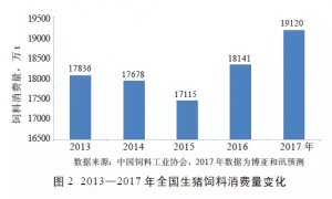 畜牧一体化推动中国饲料产业稳步发展