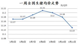 猪价上涨动力不足,短期难趋势性上涨