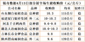 猪易通app18年4月13日部分企业猪价动态