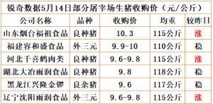 猪易通app5月14日部分企业猪价动态