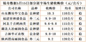 猪易通app5月15日部分企业猪价动态