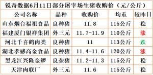 猪易通app6月11日部分企业猪价动态