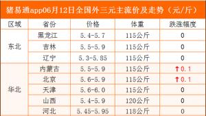 猪易通app06月12日各地猪价走势-涨价现象增多