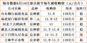 猪易通app18年6月14日部分企业猪价动态