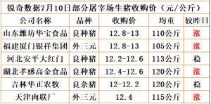 猪易通app18年7月10日部分企业猪价动态