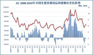 中美贸易战助推猪价上冲