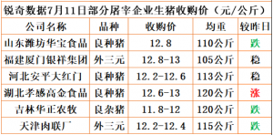 猪易通app18年7月11日部分企业猪价动态