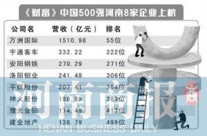 2018年《财富》中国500强排行榜揭晓,河南8家企业上榜
