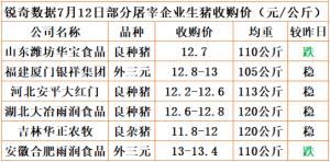 猪易通app18年7月12日部分企业猪价动态