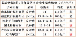 猪易通app8月9日部分企业猪价动态
