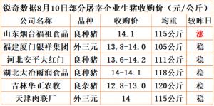 猪易通app18年8月10日部分企业猪价动态