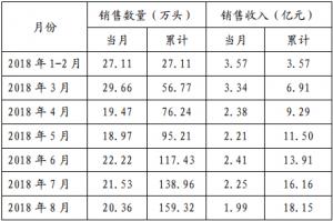 雏鹰农牧8月份销售生猪20.36万头
