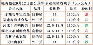 猪易通app18年9月12日部分企业猪价动态