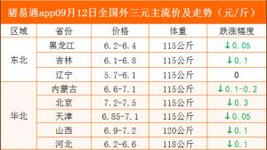 猪易通app09月12日各地猪价走势-下跌明显增多