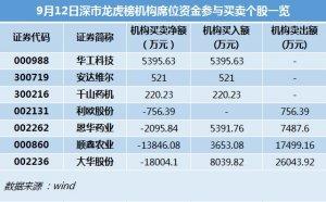 猪瘟在搞鬼!顺鑫农业遭5机构爆卖1.7亿!
