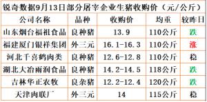 猪易通app18年9月13日部分企业猪价动态