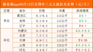 猪易通app09月13日各地猪价走势-产销跌涨调整