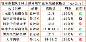 猪易通app18年9月14日部分企业猪价动态