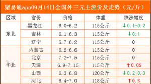 猪易通app09月14日各地猪价走势-跌涨调整