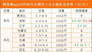 猪易通app10月06日各地猪价走势-北跌南涨