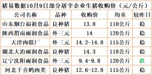 猪易通app18年10月09日部分企业猪价动态