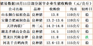 猪易通app18年10月11日部分企业猪价动态