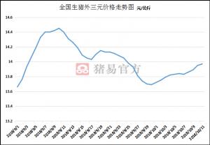 10月猪价一反常态,但区域价格差异仍旧巨大!