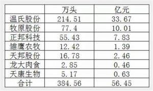 384万头!温氏、牧原、正邦上市企业9月份生猪销售数量下降