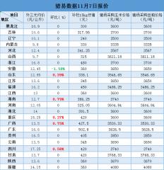 11月7日最新生猪、仔猪、玉米、豆粕价格