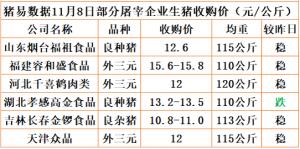 猪易通app18年11月08日部分企业猪价动态