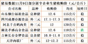 猪易通app18年11月09日部分企业猪价动态