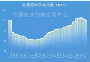 兽药原料市场行情逐渐趋淡,VPI徘徊下降