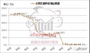 12月1日起,生猪运输车辆执行新规,产销对接,调肉时代来了?