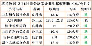 猪易通app12月6日部分企业猪价动态