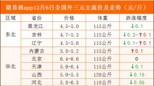 猪易通app12月6日各地猪价走势-博弈现象明显加剧