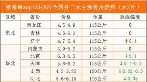 猪易通app12月8日各地猪价走势-跌涨调整