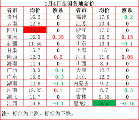 最严防控新规出台,高低价差达10.8元/公斤!
