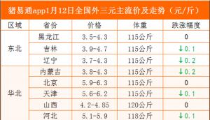 猪易通app19年1月12日各地猪价走势-跌涨调整