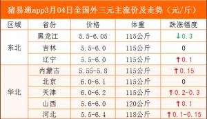 猪易通app19年3月4日各地猪价走势-大部上涨,局部有跌