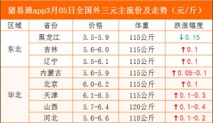 猪易通app19年3月5日各地猪价走势-快速上涨
