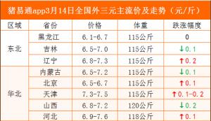 猪易通app19年3月14日各地猪价走势-跌涨调整,猪企调价幅度减少