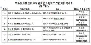 山东发布第二批具备非洲猪瘟病原学监测能力机构名单 6家机构入选