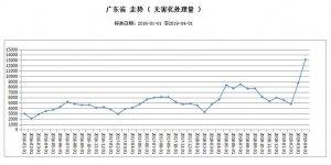 广东4月规模以上屠企处理病害猪环比增51.08%