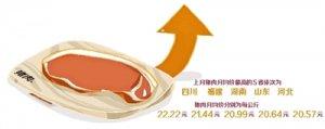 18.5元/公斤 北京猪肉
