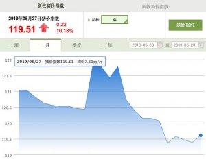 广东猪价迎来全面上涨!广西生猪禁运导致猪源缺口进一步扩大