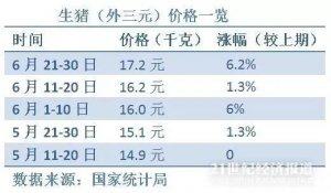 猪肉一周同比涨36.4%,农业农村部表示猪价上涨压力大
