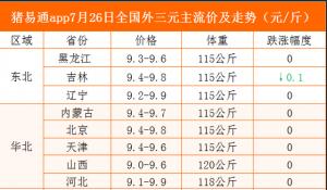 猪易通app19年7月26日各地猪价走势-稳定为主