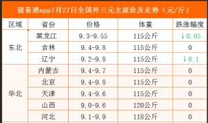 猪易通app19年7月27日各地猪价走势-窄幅调整