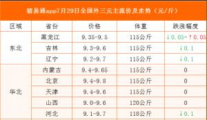 猪易通app19年7月29日各地猪价走势-窄幅调整